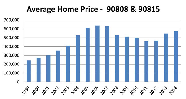 Home-Price-Year-to-Year-90808-and-90815
