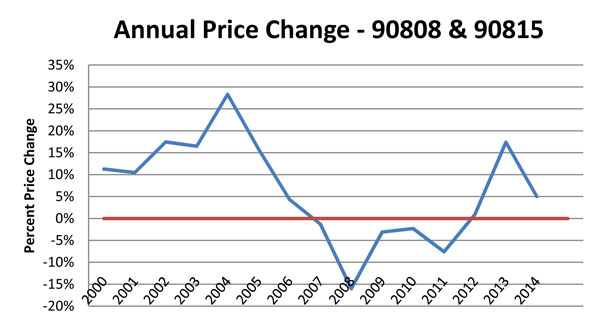 Home-Price-percentage-change----Year-to-Year-90808-and-90815