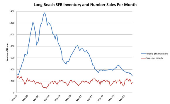 2016-Newsletter---Inventory-and-Sales-per-month